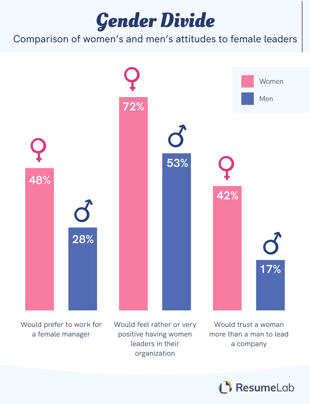 Female leaders gender divide