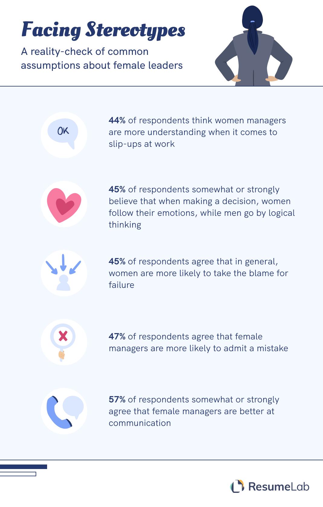 Female leaders facing stereotypes